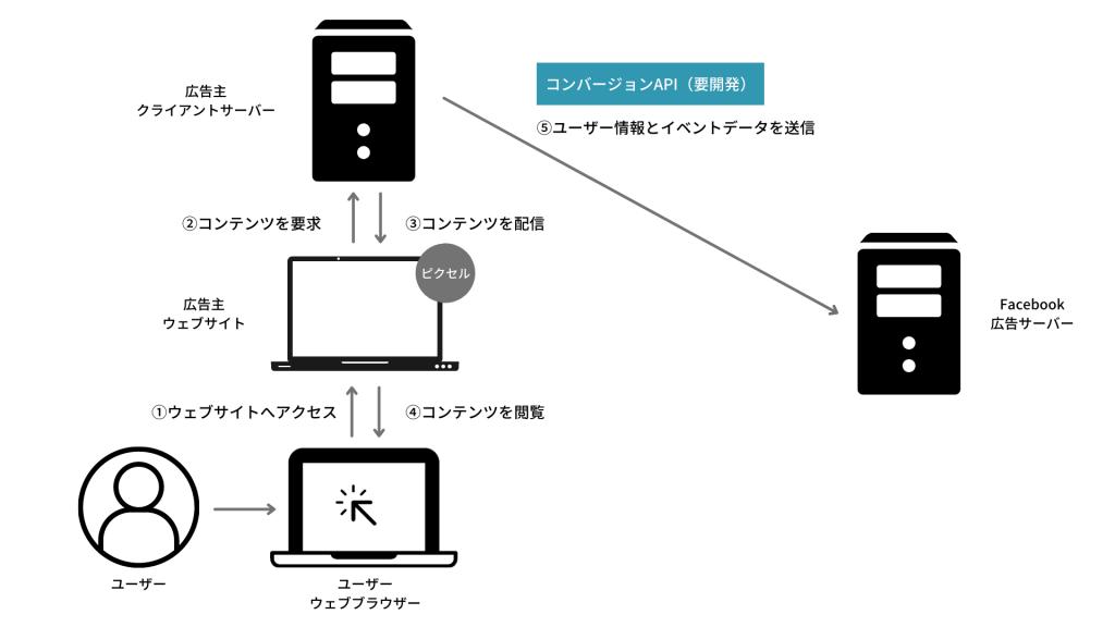 コンバージョンAPIの開発範囲
